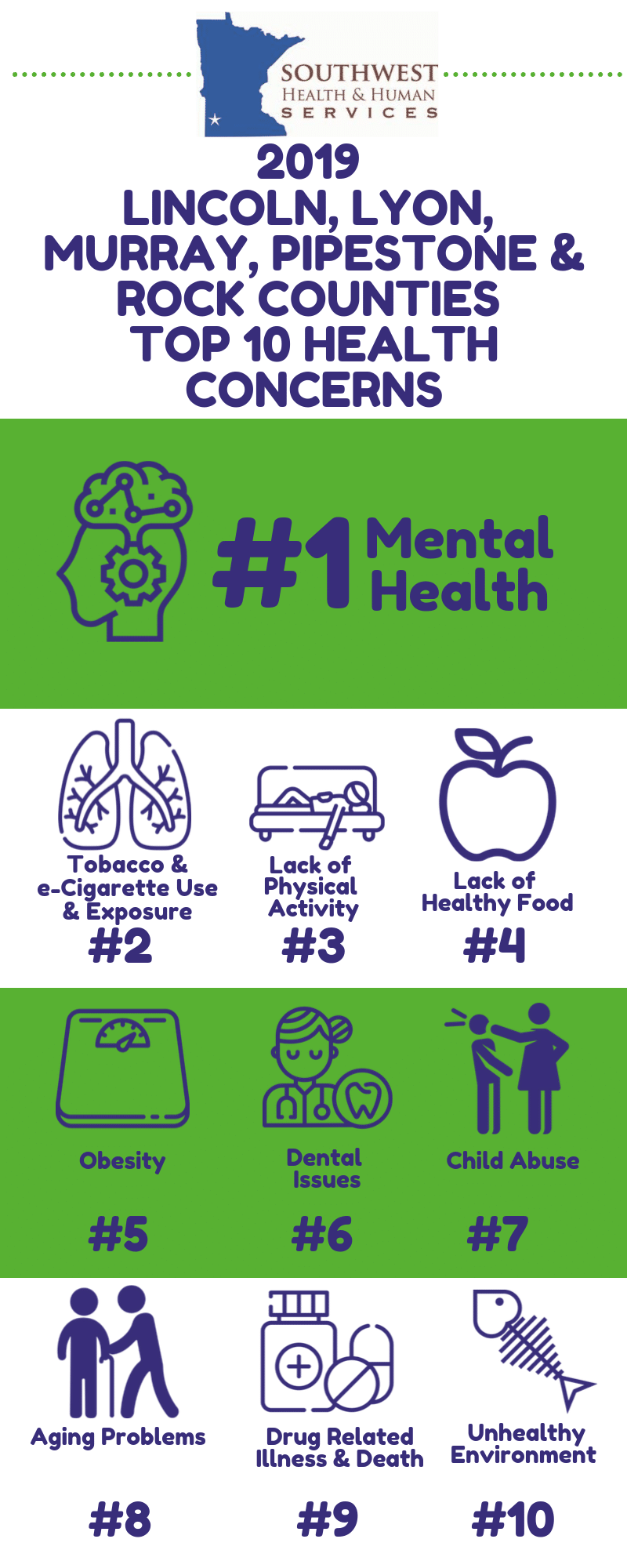 SWHHS Top 10 2019-1 Infographic